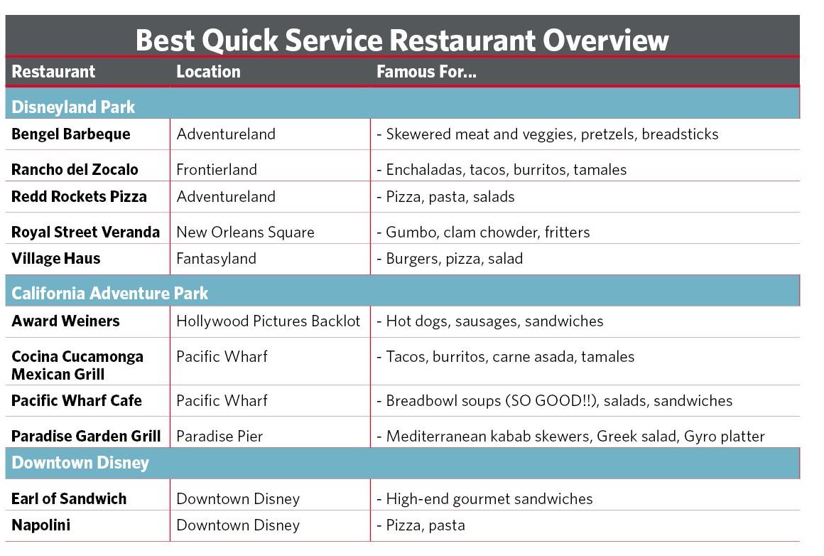 """Disneyland's Best """"Quick Service"""" Restaurants At A Glance"""