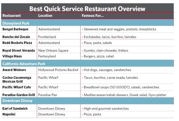 Disneyland Quick Service