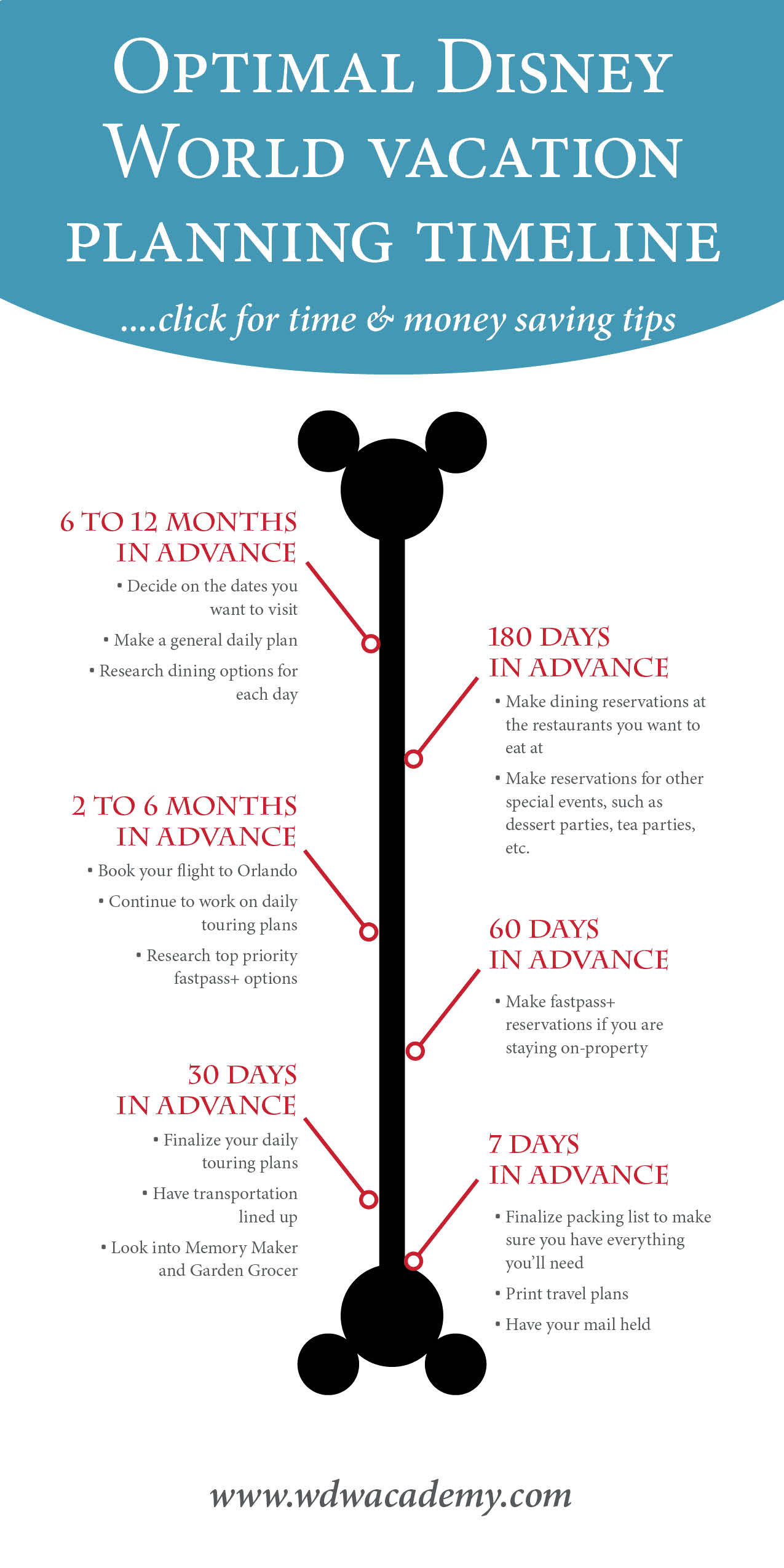 Disney World Vacation Planning Timeline with Time & Money